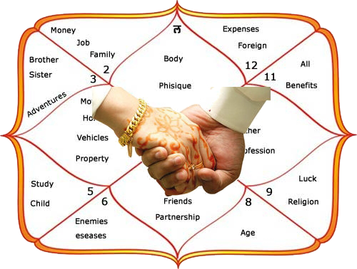 jyotish matchmaking report Matchmaking analysis, jyotish, matchmaking, guna milan  matchmaking analysis personalised matchmaking report astrologers reports points to various factors that affect / influence marriage based on the horoscopes of both the boy and girl.